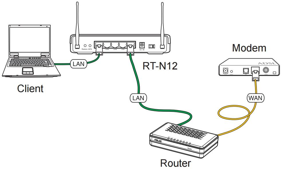 Схема подключения в режиме Точки доступа